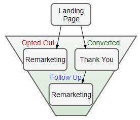 sample sales funnel diagram