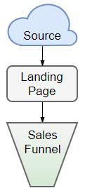 sample landing page diagram